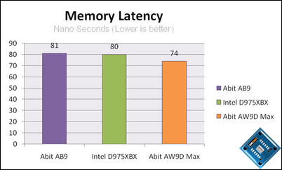 abit aw9d max latency