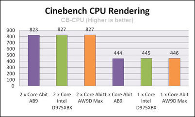 abit aw9d max cinebench cpu