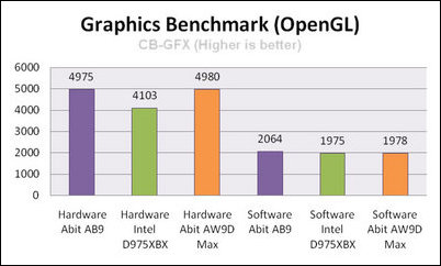 abit aw9d max cinebench opengl