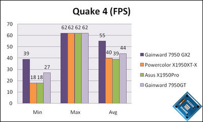 gainward 7950 gt quake 4 fps