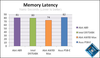 asus p5b-e plus latency