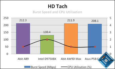 asus p5b-e plus hd tach