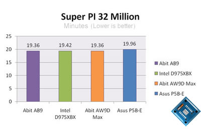 asus p5b-e plus super pi 32million