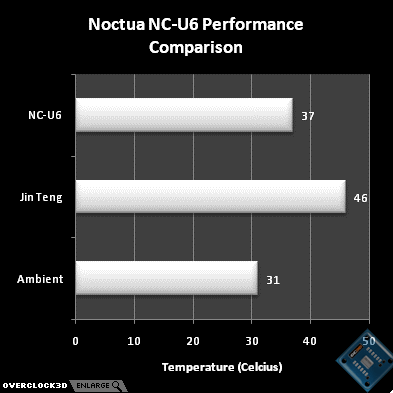 Noctua NC-U6 with 80mm fan