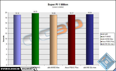 super pi 1 million