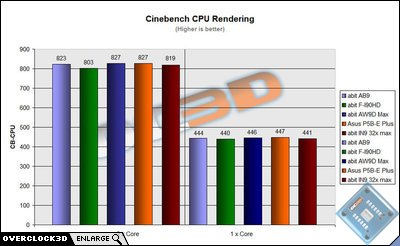 abit f-i90hd cinebench cpu