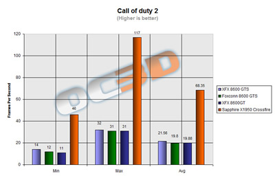 call of duty 2 results