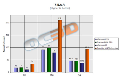FEAR test results