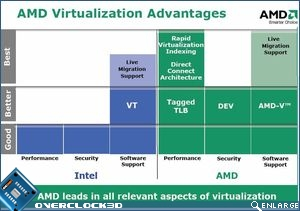 amd virtualisation 2