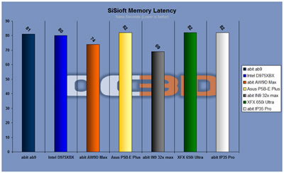 sisoft memory latency