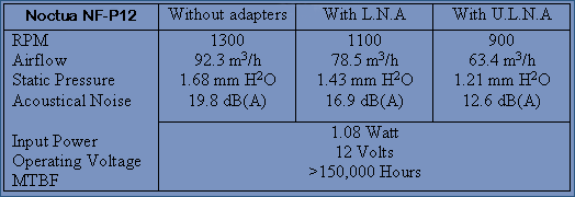 Fan Specifications