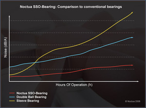 SSO Bearing Comparison