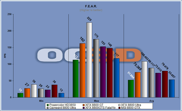 FEAR benchmark