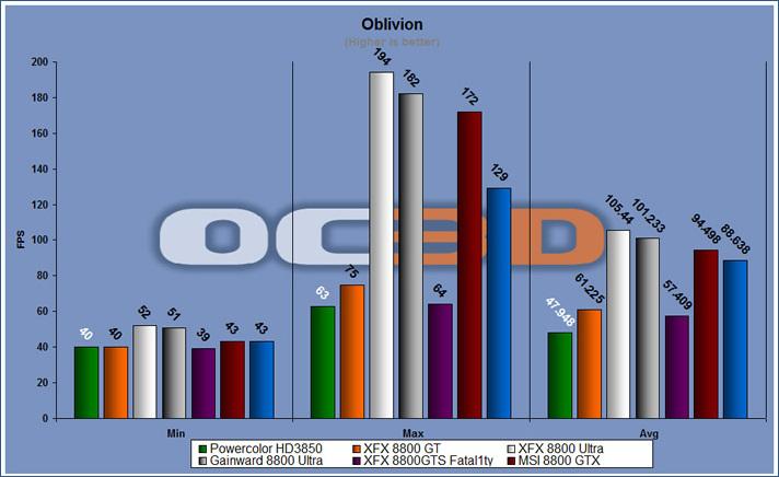 oblivion benchmark
