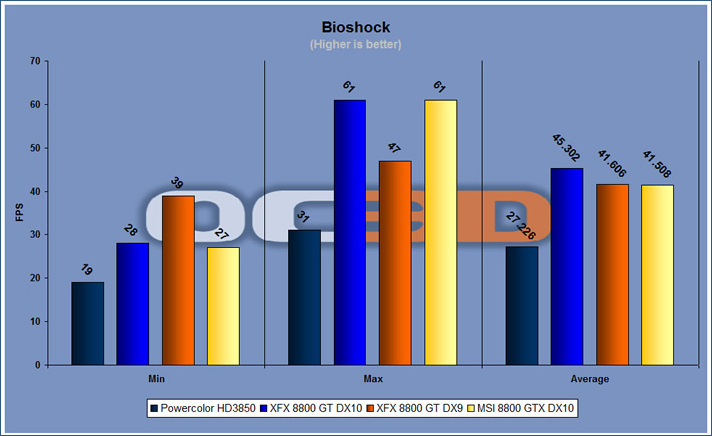 bioshock benchmark