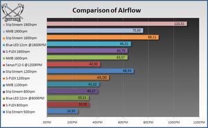CFM comparison