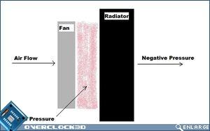 Static Pressure Diagram