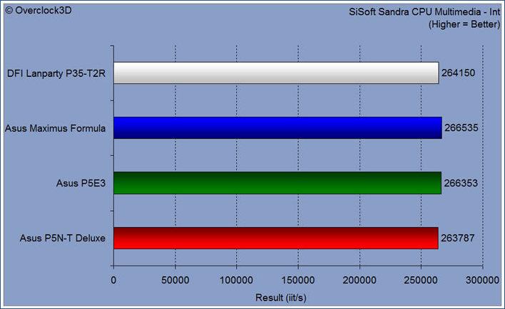 sisoft cpu multimedia int