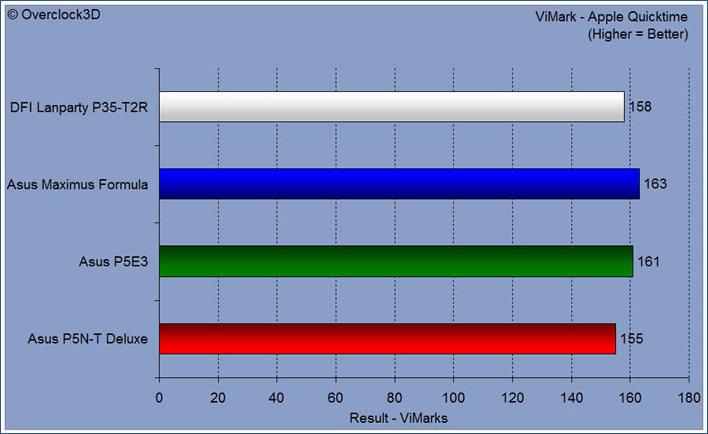 vimark - quicktime