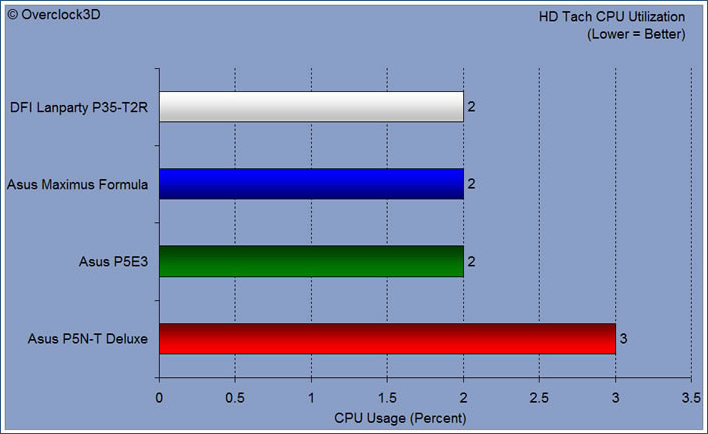 hd tach cpu util