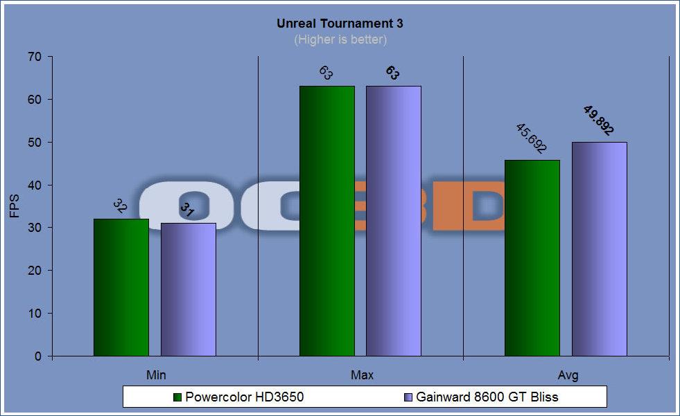Powercolor HD3650 Extreme PCS Edition | Unreal Tounament 3