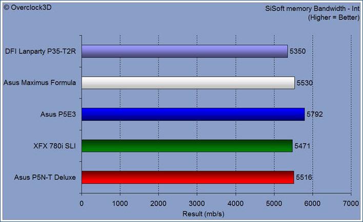 sisoft memory bandwidth int