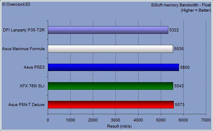 sisoft memory bandwidth float