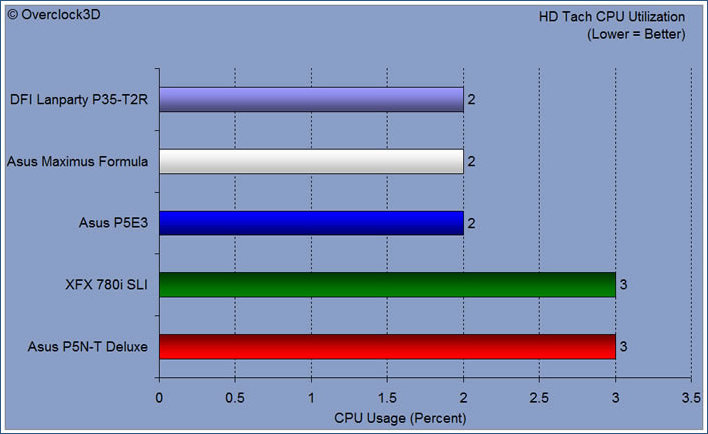 hd teach cpu util