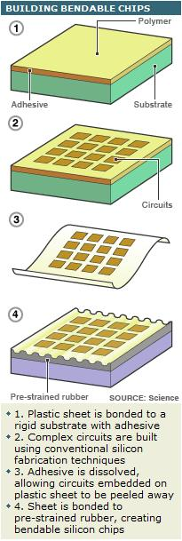 Building bendable chips