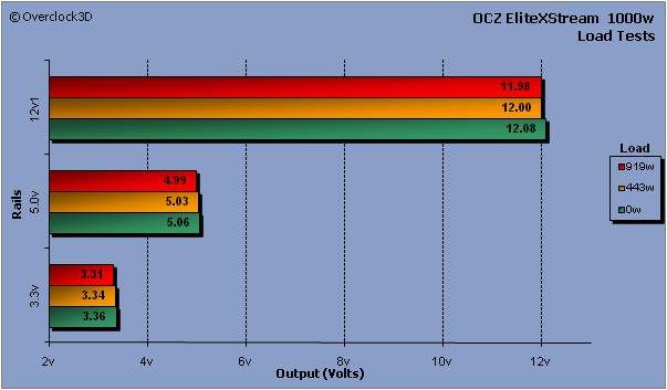 OCZ EliteXStream Load Results