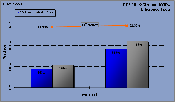 OCZ EliteXStream Efficiency