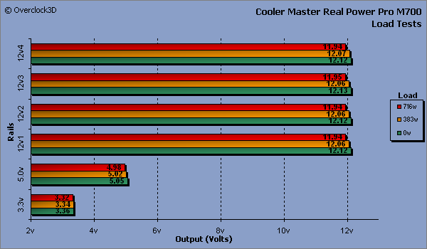 Cooler Master Real Power Pro M700 - Load Tests
