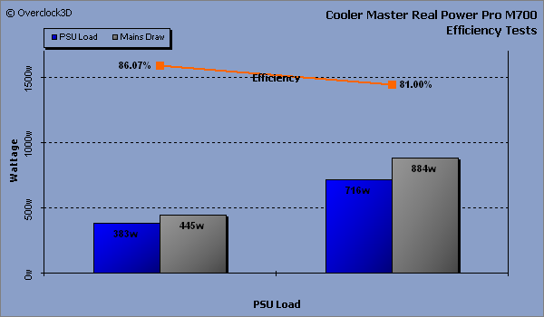 Cooler Master Real Power Pro M700 - Efficiency