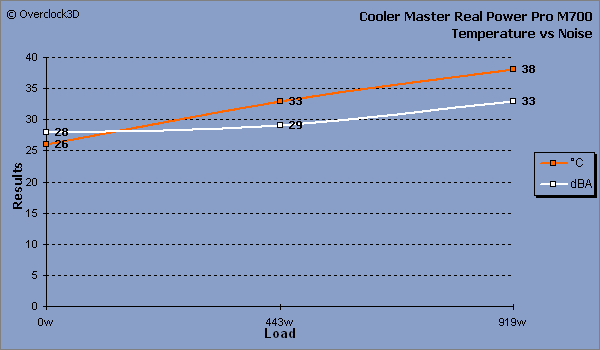 Cooler Master Real Power Pro M700 - Temperature vs Noise