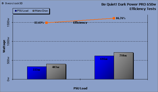 Be Quiet! Dark Power PRO Efficiency