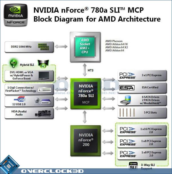 NVIDIA 780a SLI Diagram