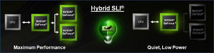 Hybrid SLI Graph