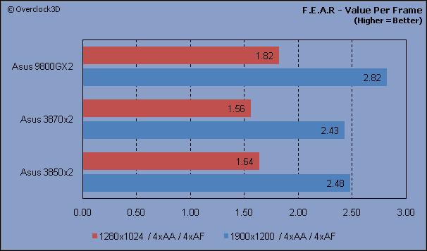 F.E.A.R - VPF