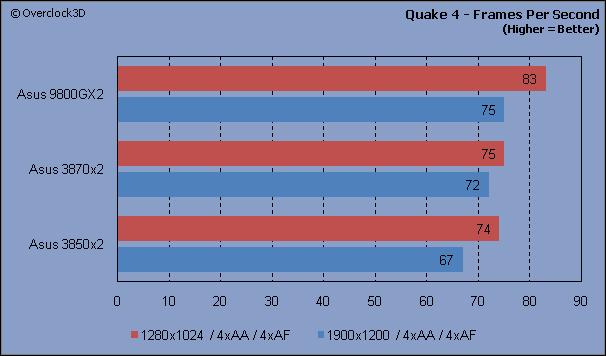 Quake 4 - FPS