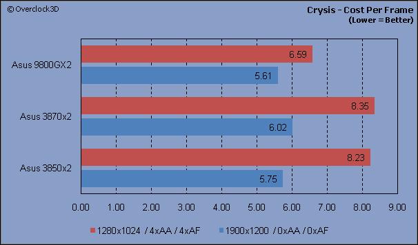Crysis - CPF