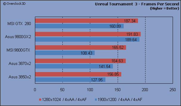 Unreal Tournament 3 - FPS
