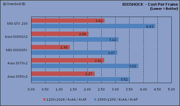 BIOSHOCK - CPF