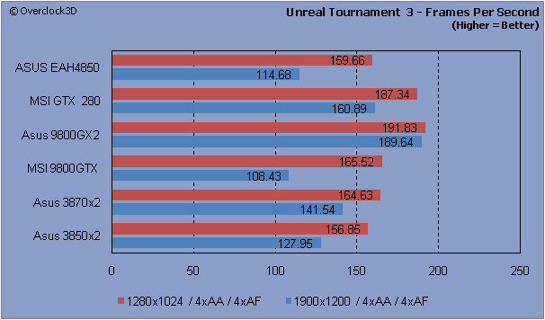 Unreal Tournament III - FPS