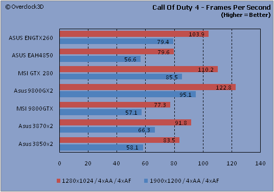 Call of Duty 4 - FPS