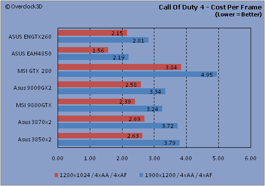 Call of Duty 4 - Cost Per Frame