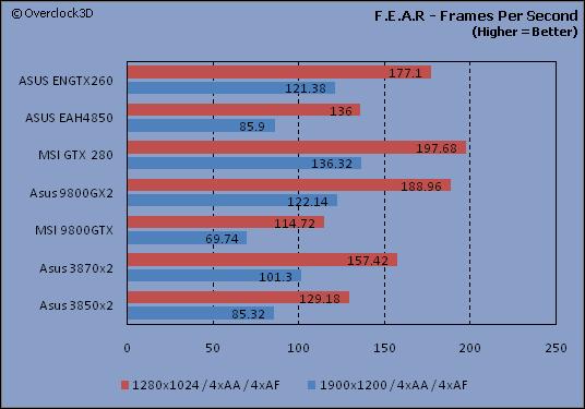 F.E.A.R - FPS