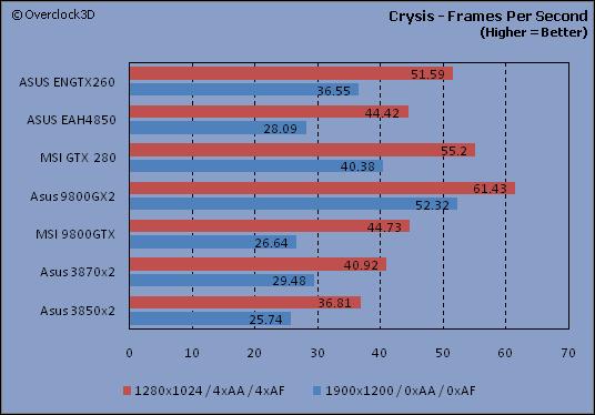 Crysis - FPS