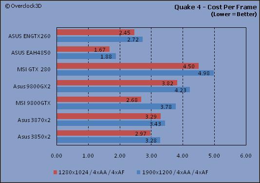 Quake 4 - CPF