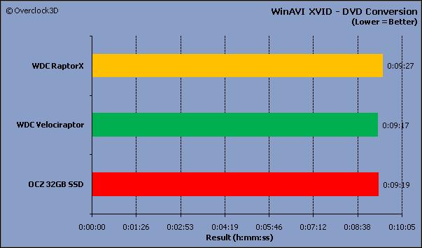 WinAVI Results