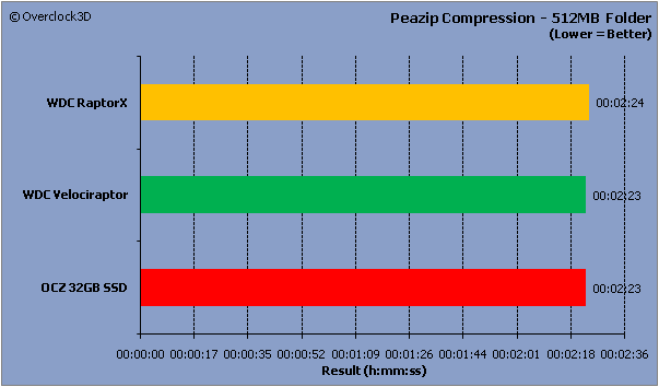 Peazip Compression